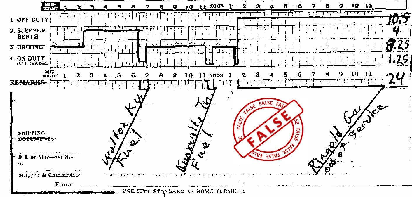 False record of duty status dot csa insights success ahead false log pronofoot35fo Choice Image