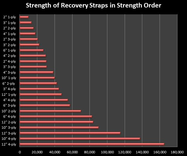 Recovery strap chart