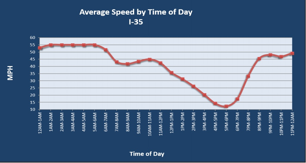 I-35 Peak traffic speeds