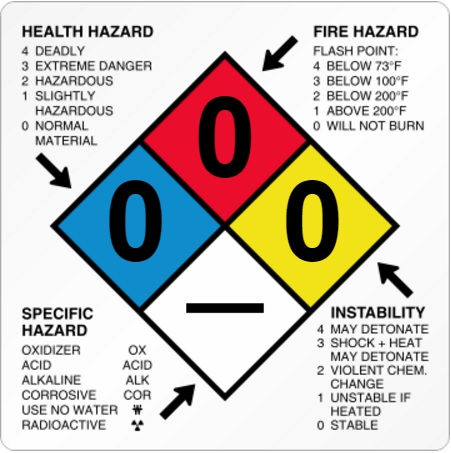hazardous materials table (49 cfr 172.101) | dot / csa insights