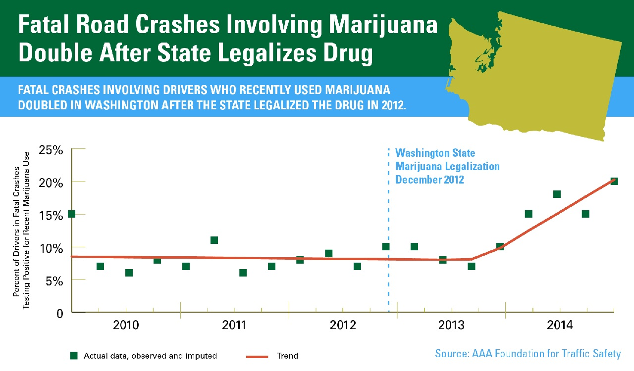 Marijuana fatalities double