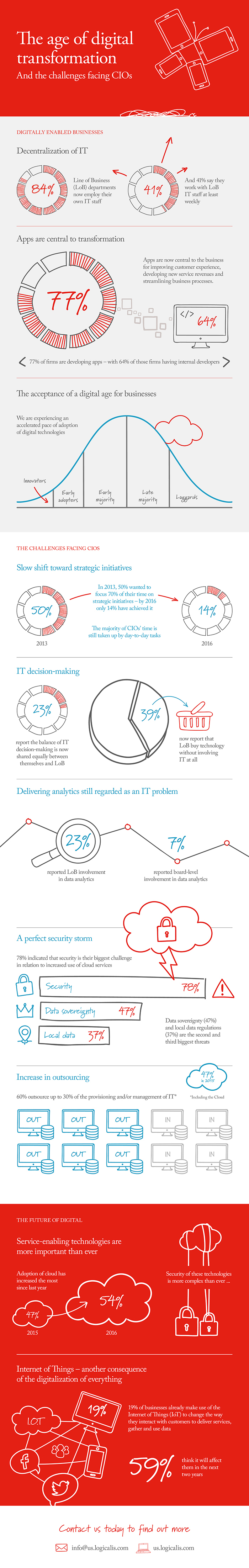 Key findings from the fourth annual Logicalis Global CIO Survey.