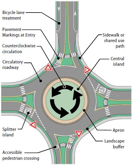 Parts of a roundabout